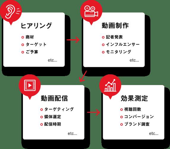 ヒヤリング → 動画制作 → 動画配信 → 効果測定